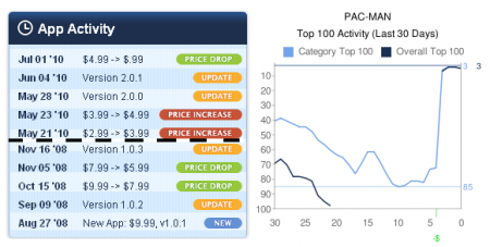Pac-Man price graph from Appshopper